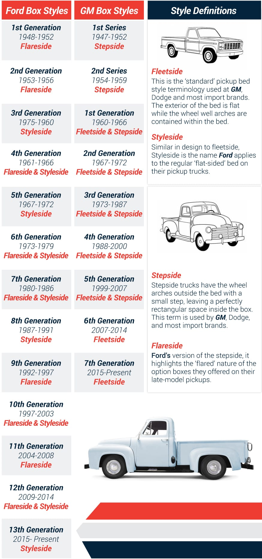 Ford and GM truck box style history chart