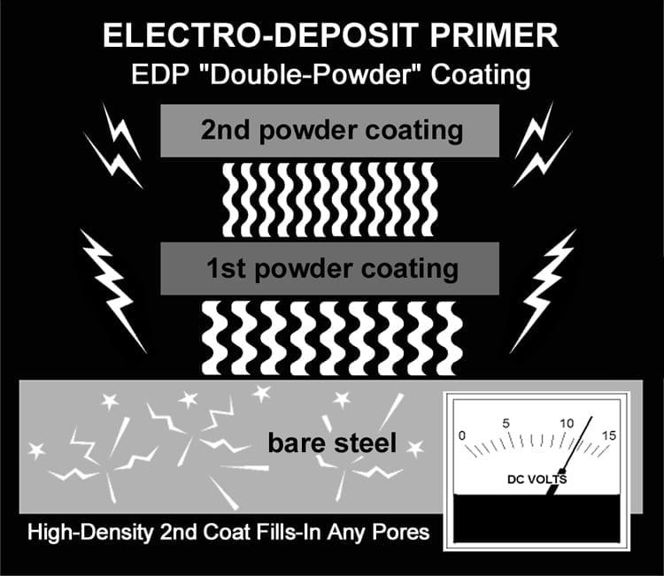 Electro-Deposit Primer Chart